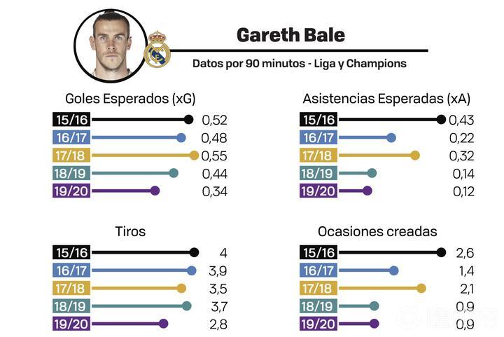 西班牙足球吧 马卡大数据分析贝尔的危机,各项数据持续下降